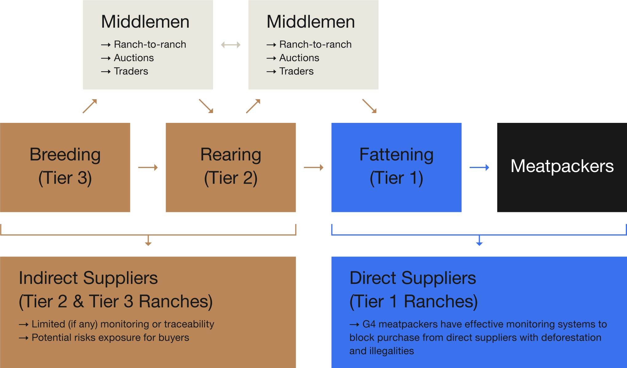 Flow-Direct-vs.-Indirect-Suppliers-1