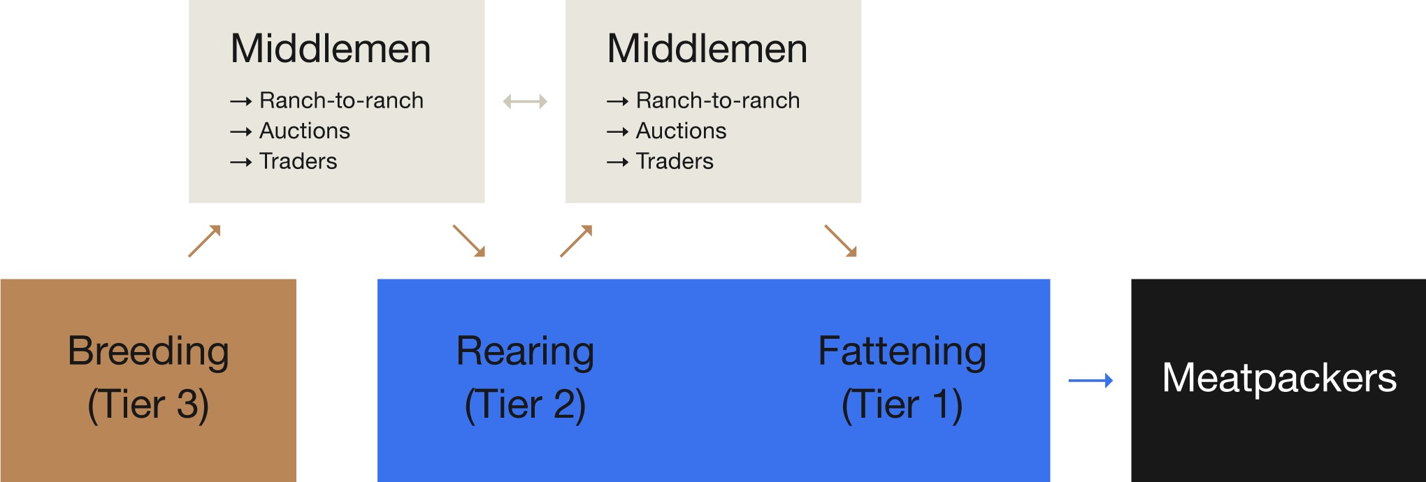 Flow-Example2